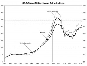 Case-Shiller index, 1987-2015