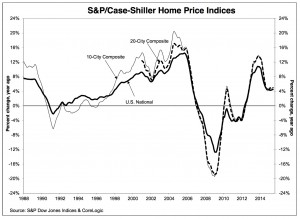 Case-Shiller index, August 2015