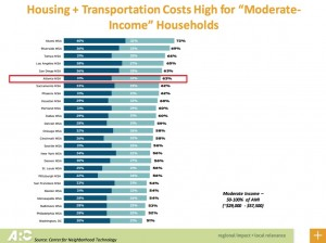 Housing Forum, housing plus transportation costs