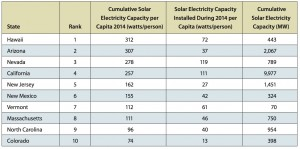 "Here are the top 10 states in the nation, in terms of solar electricity capacity. Credit: ""Lighting the Way"""
